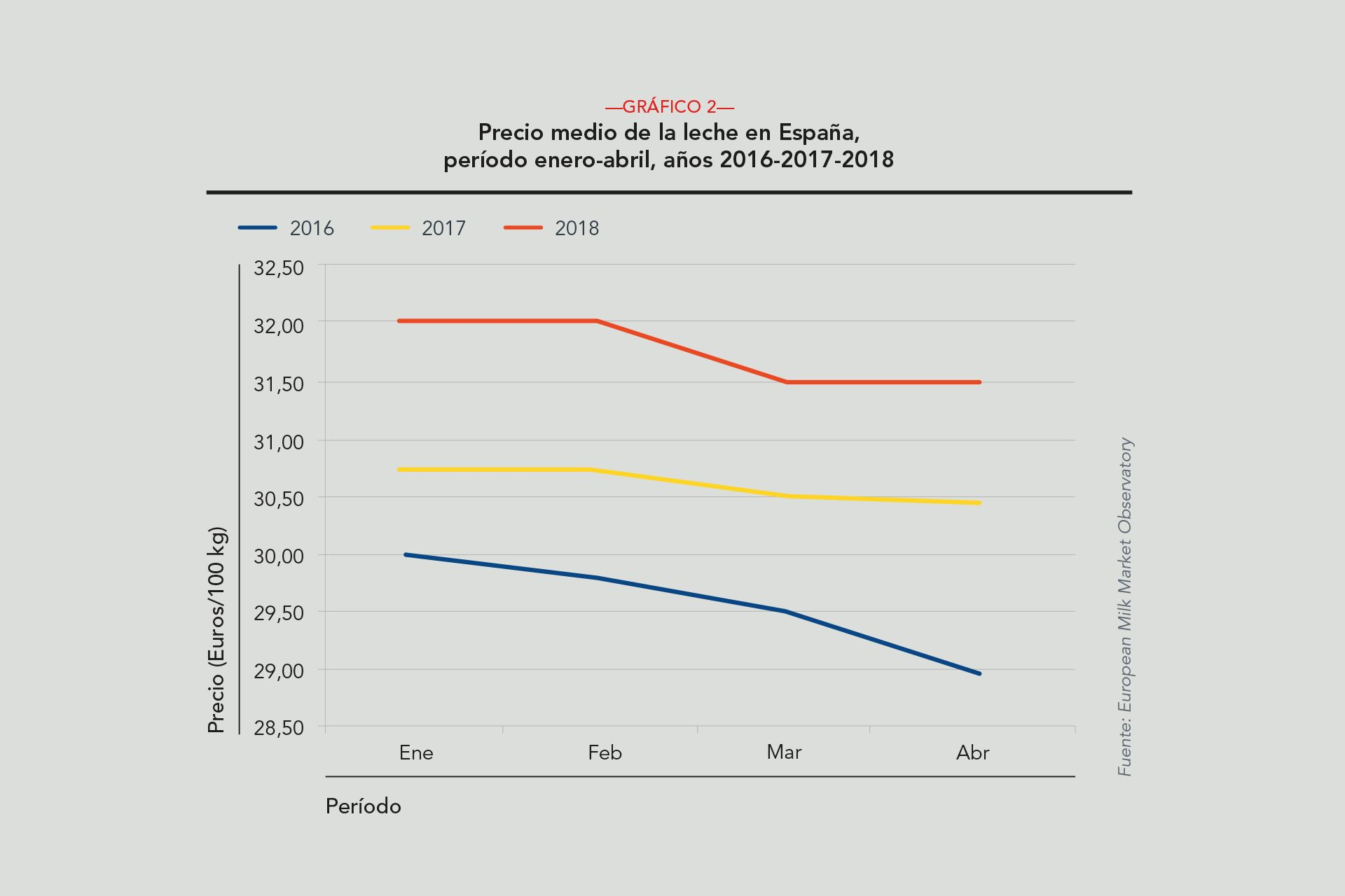 Revista AFRIGA — Evolución del mercado lechero en 2018