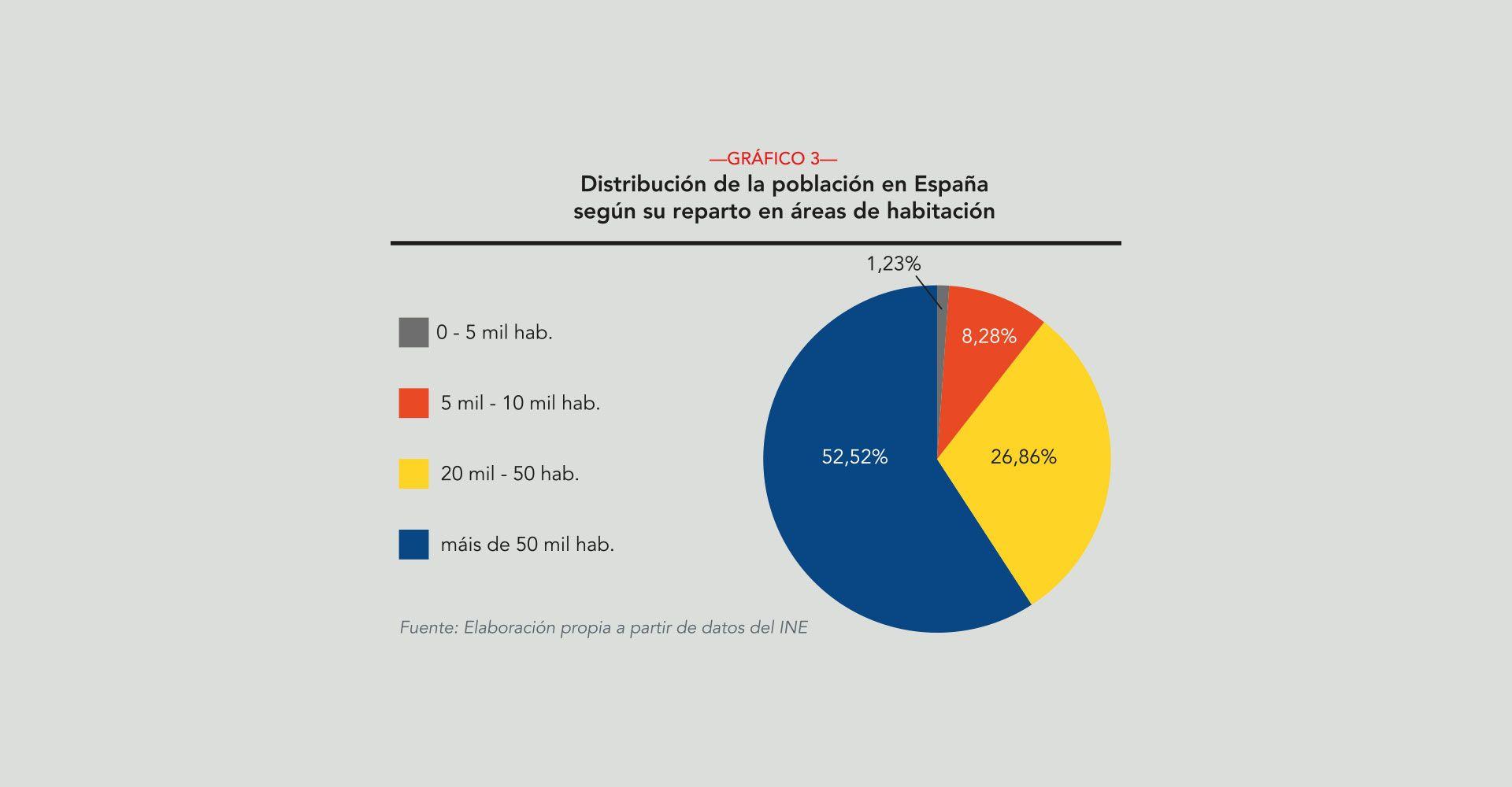 Revista AFRIGA — Población, servicios y medio rural